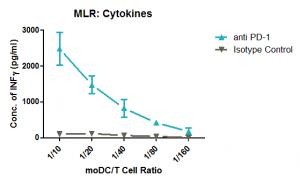 MLR_ Cytokines